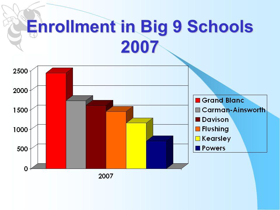 Enrollment in Big 9 Schools 2007