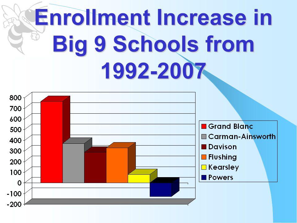 Enrollment Increase in Big 9 Schools from 1992-2007