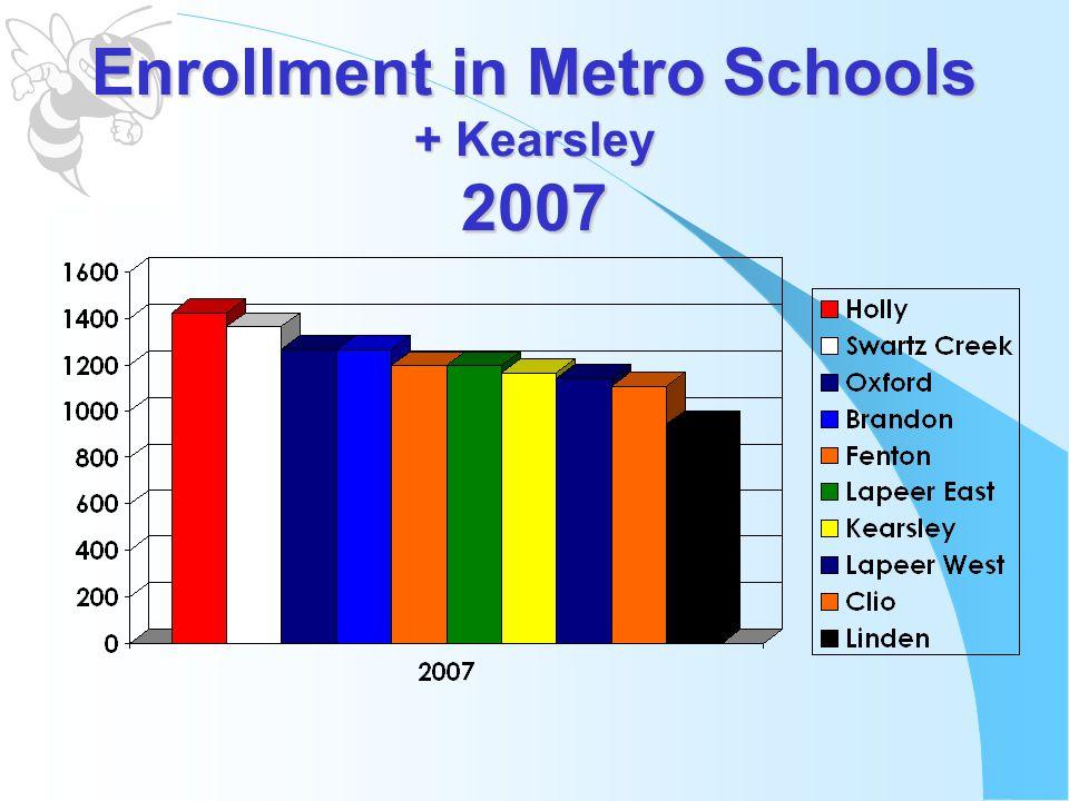 Enrollment in Metro Schools + Kearsley 2007