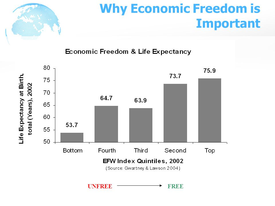 Why Economic Freedom is Important UNFREE FREE
