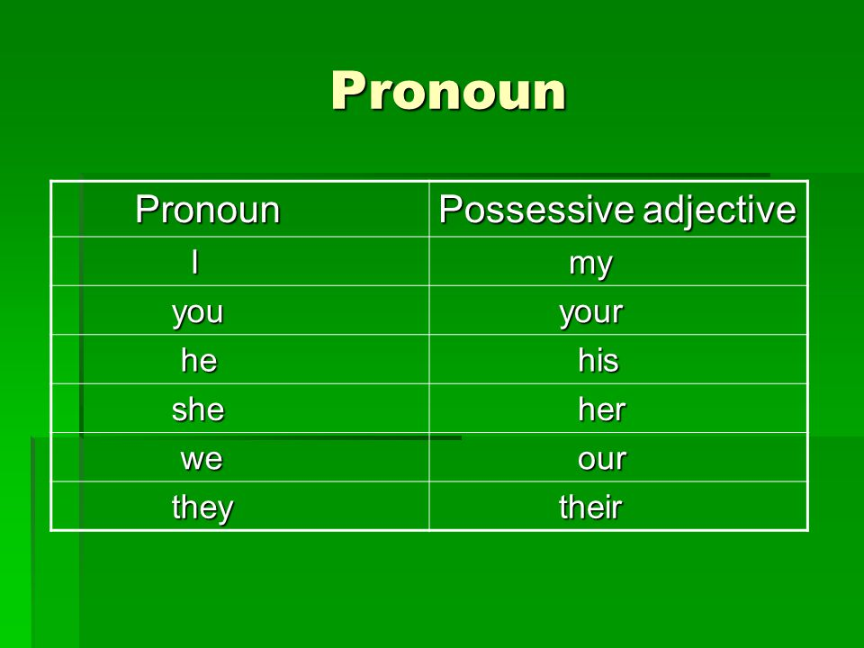 Pronoun Pronoun Possessive adjective I my my you you your your he he his his she she her her we we our our they they their their