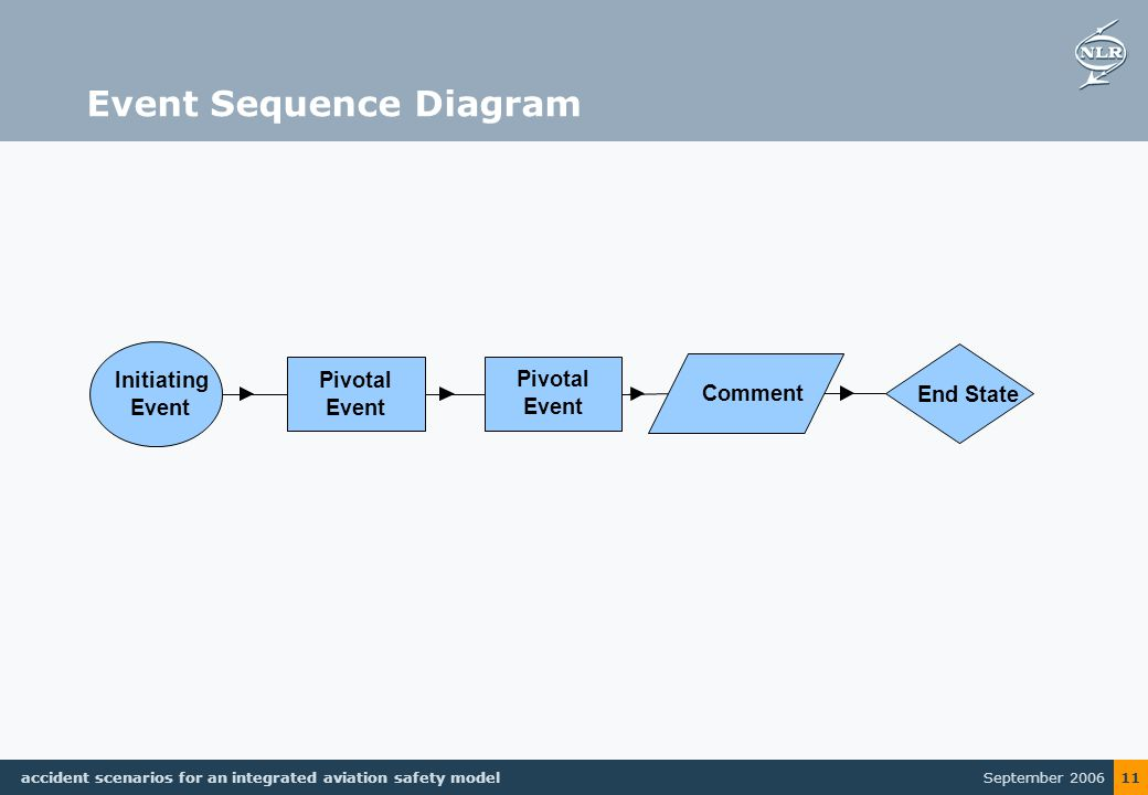 September 2006 accident scenarios for an integrated aviation safety model 11 Event Sequence Diagram Pivotal Event Initiating Event Comment End State Pivotal Event