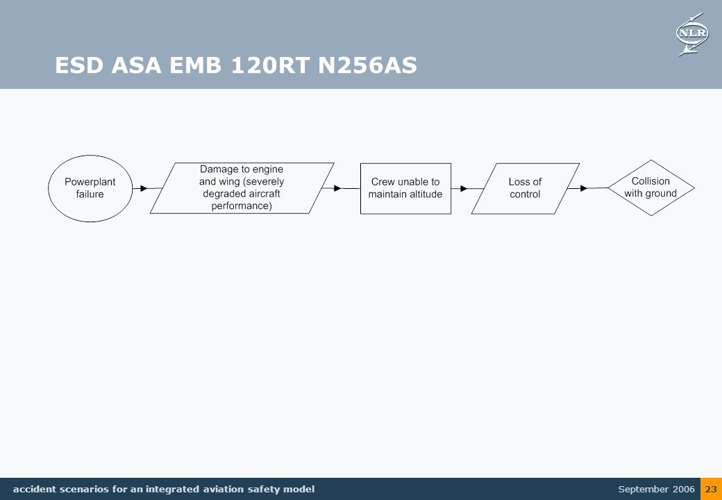 September 2006 accident scenarios for an integrated aviation safety model 23 ESD ASA EMB 120RT N256AS