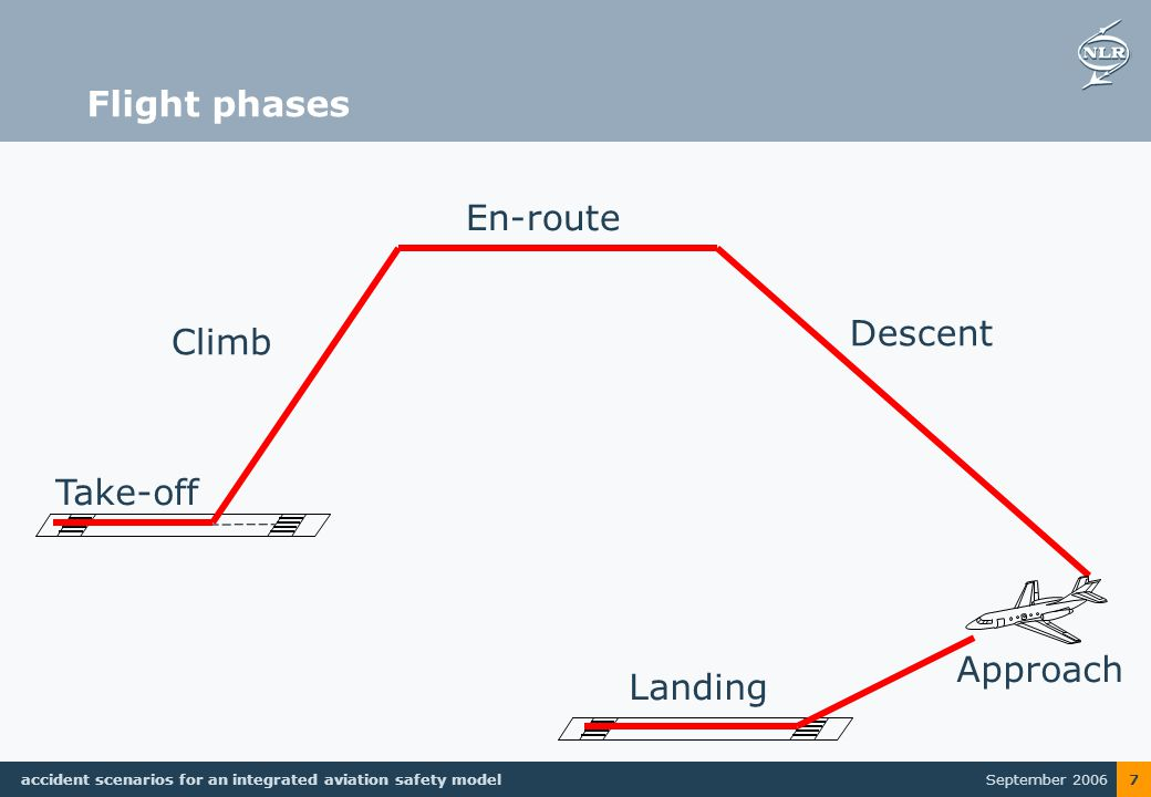 September 2006 accident scenarios for an integrated aviation safety model 7 Flight phases Take-off Climb En-route Descent Approach Landing
