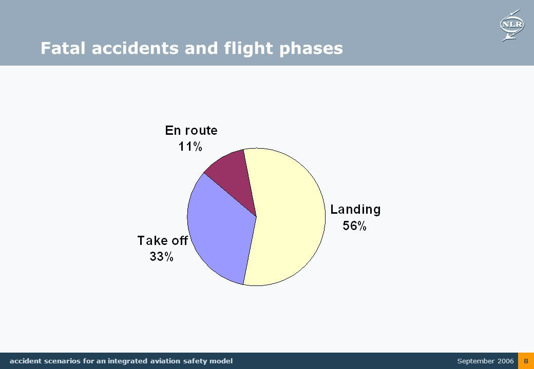 September 2006 accident scenarios for an integrated aviation safety model 8 Fatal accidents and flight phases