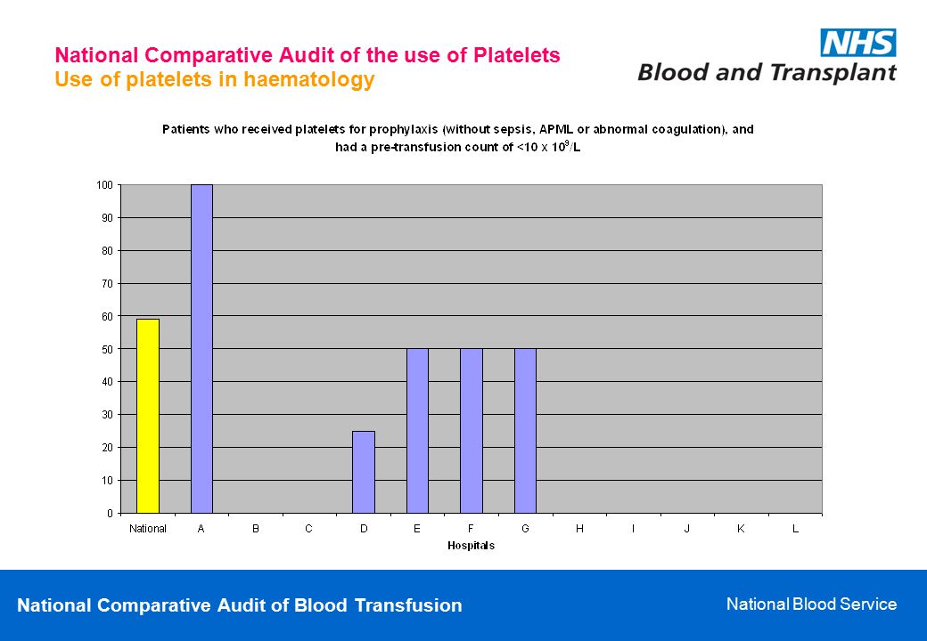 National Comparative Audit of Blood Transfusion National Blood Service Use of platelets in haematology National Comparative Audit of the use of Platel
