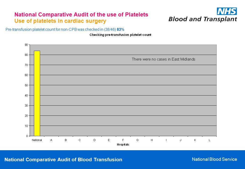 National Comparative Audit of Blood Transfusion National Blood Service Use of platelets in cardiac surgery National Comparative Audit of the use of Pl