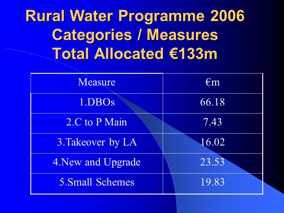 Drawdown as of 7 th June 2006 Total : €17.629m or 13.25 % Measure€m 1.DBOs66.18 2.C to P Main7.43 3.Takeover by LA16.02 4.New and Upgrade23.53 5.Small Schemes19.83 €m % 8.482 12.82 0.468 6.30 1.692 10.56 3.263 13.87 3.725 18.78