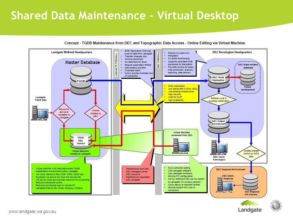 Shared Data Maintenance – Virtual Desktop www.landgate.wa.gov.au Master Database