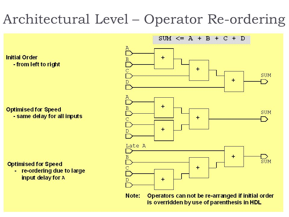 Architectural Level – Operator Re-ordering
