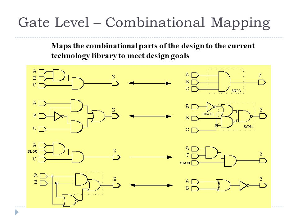 Gate Level – Combinational Mapping Maps the combinational parts of the design to the current technology library to meet design goals