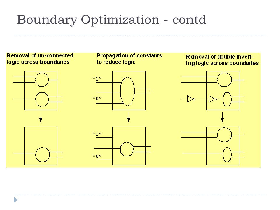 Boundary Optimization - contd