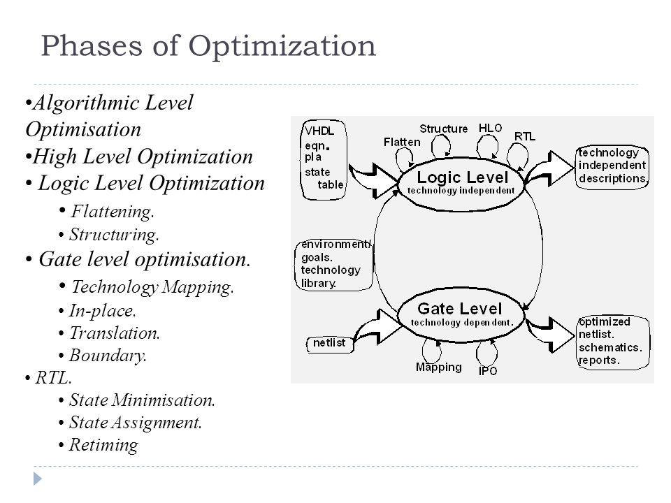Phases of Optimization Algorithmic Level Optimisation High Level Optimization Logic Level Optimization Flattening.