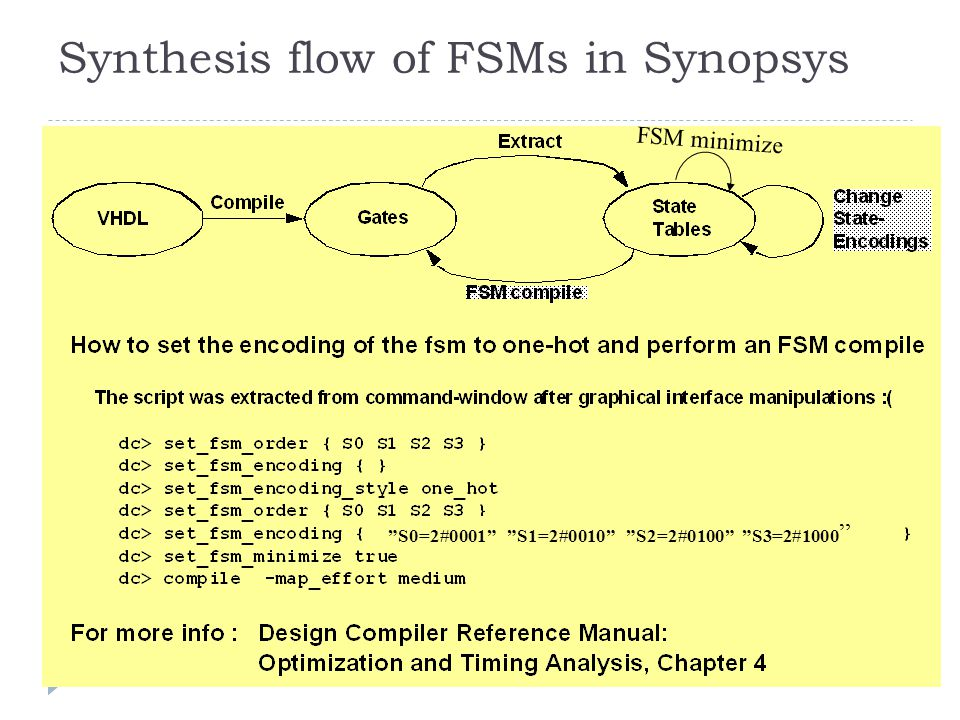 Synthesis flow of FSMs in Synopsys S0=2#0001 S1=2#0010 S2=2#0100 S3=2#1000 FSM minimize