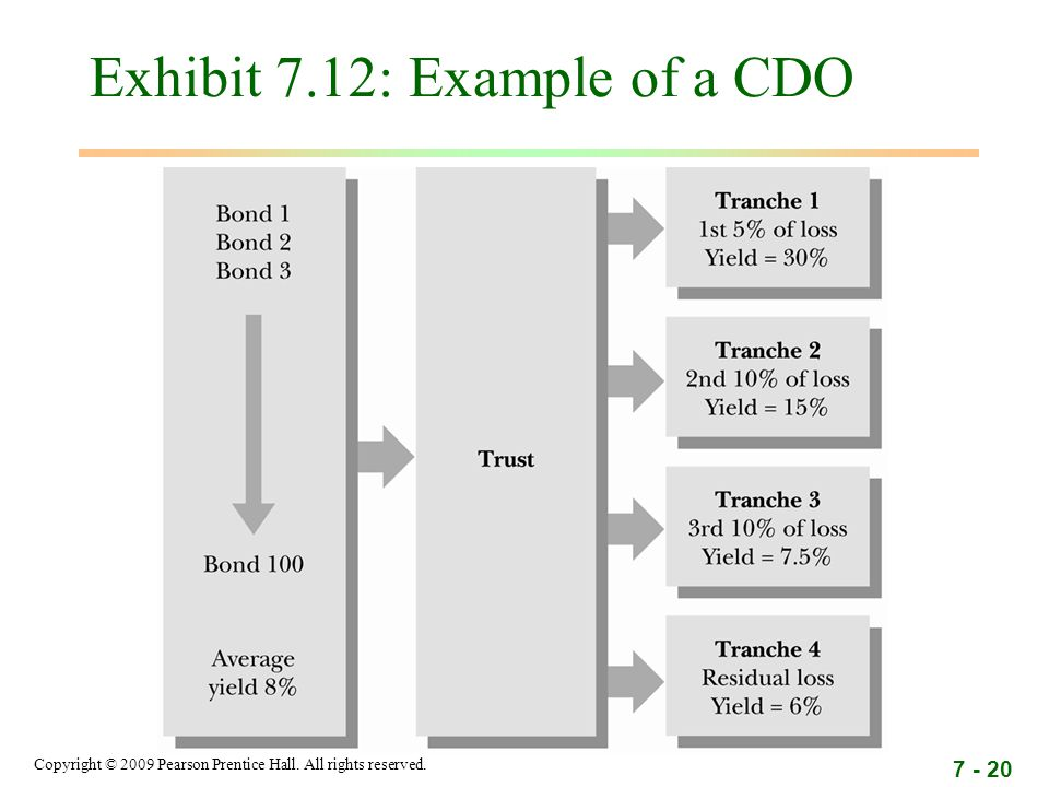 Copyright © 2009 Pearson Prentice Hall. All rights reserved. 7 - 20 Exhibit 7.12: Example of a CDO