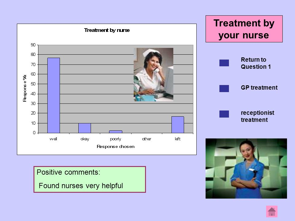 Positive comments: Found nurses very helpful Return to Question 1 GP treatment receptionist treatment Treatment by your nurse