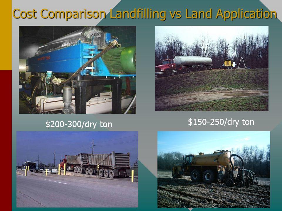 Cost Comparison Landfilling vs Land Application jj ll $200-300/dry ton $150-250/dry ton