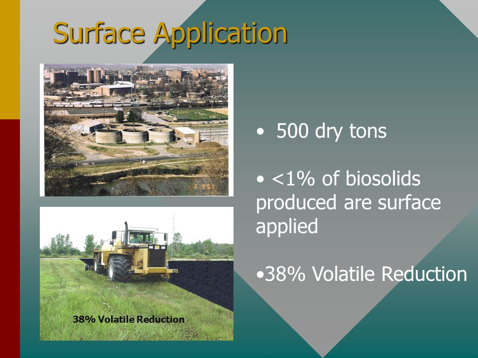 Cake Surface Application 2,533 dry tons 3% of biosolids produced are cake applied