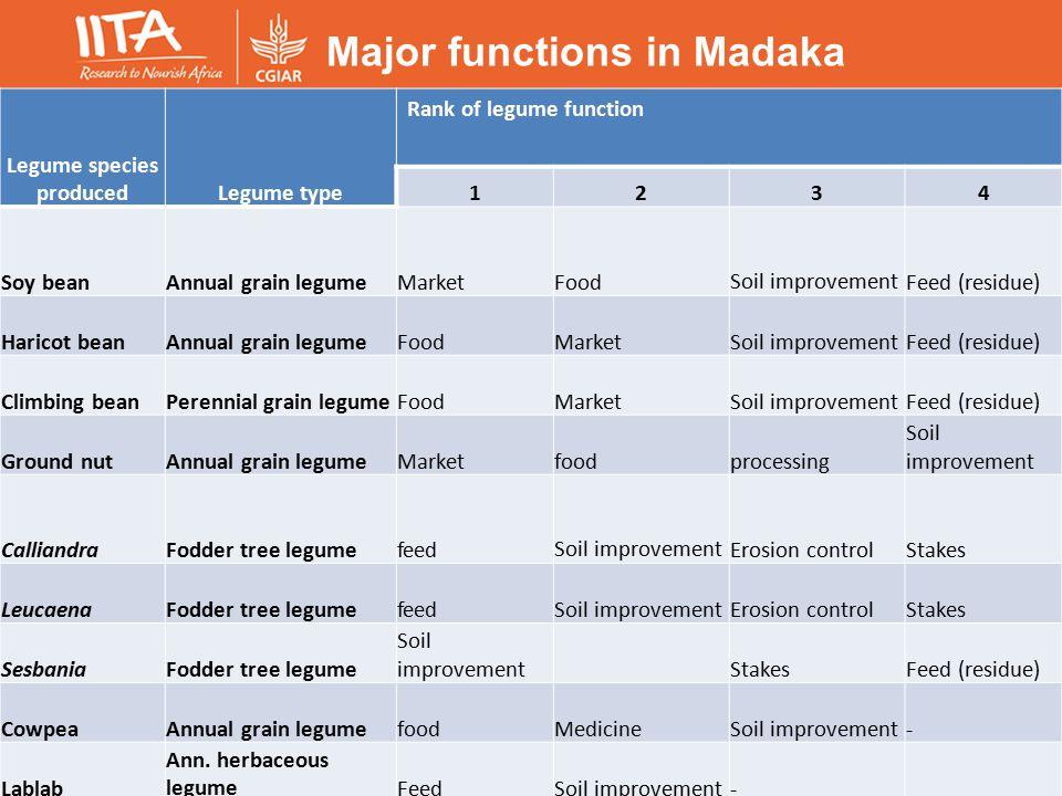 Major functions in Madaka Legume species producedLegume type Rank of legume function 1234 Soy beanAnnual grain legumeMarketFoodSoil improvementFeed (residue) Haricot beanAnnual grain legumeFoodMarketSoil improvementFeed (residue) Climbing beanPerennial grain legumeFoodMarketSoil improvementFeed (residue) Ground nutAnnual grain legumeMarketfoodprocessing Soil improvement CalliandraFodder tree legumefeedSoil improvementErosion controlStakes LeucaenaFodder tree legumefeedSoil improvementErosion controlStakes SesbaniaFodder tree legume Soil improvementStakesFeed (residue) CowpeaAnnual grain legumefoodMedicineSoil improvement- Lablab Ann.