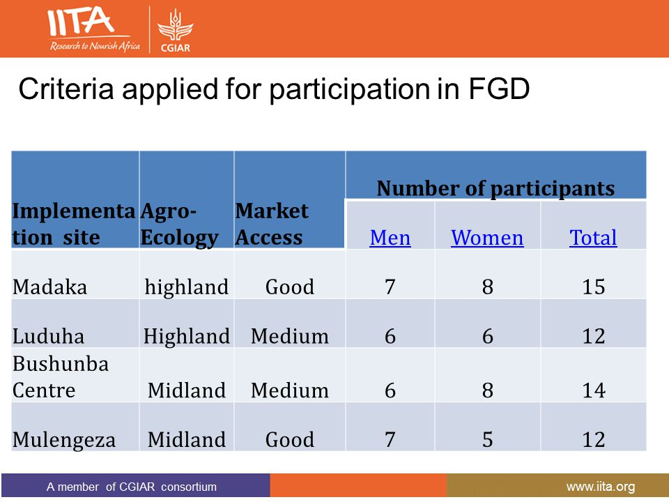 Criteria applied for participation in FGD Implementa tion site Agro- Ecology Market Access Number of participants MenWomenTotal MadakahighlandGood7815
