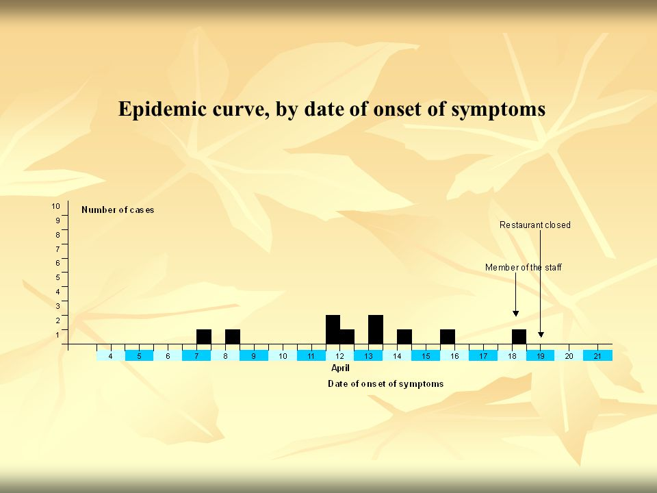 Epidemic curve, by date of onset of symptoms
