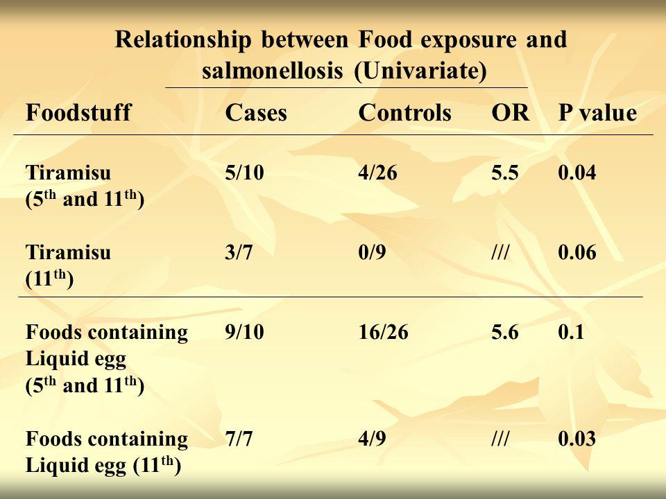 FoodstuffCasesControlsORP value Tiramisu5/104/265.50.04 (5 th and 11 th ) Tiramisu3/70/9///0.06 (11 th ) Foods containing9/1016/265.60.1 Liquid egg (5