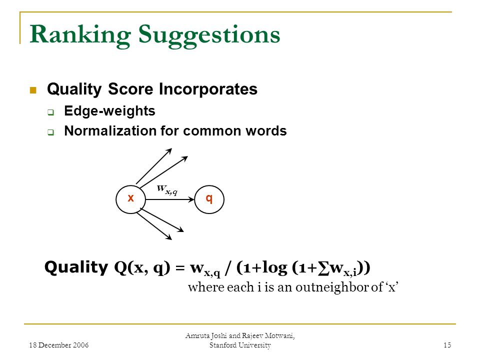 18 December 2006 Amruta Joshi and Rajeev Motwani, Stanford University 15 Ranking Suggestions Quality Score Incorporates  Edge-weights  Normalization for common words Quality Q(x, q) = w x,q / (1+log (1+∑w x,i )) where each i is an outneighbor of 'x' xq w x,q