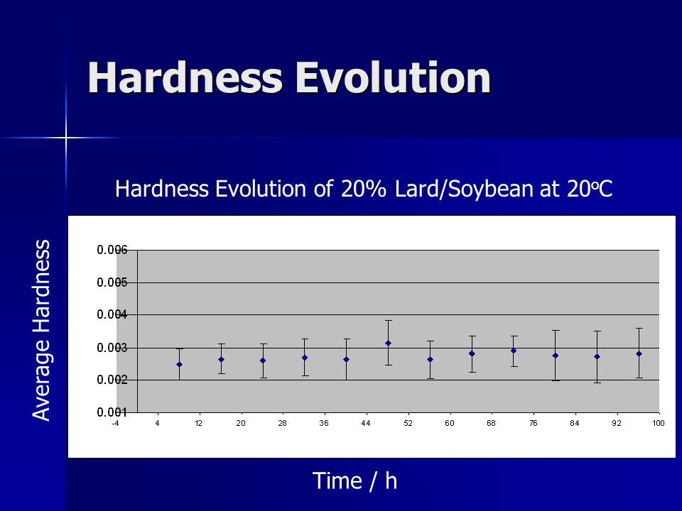 Hardness Evolution Time / h Average Hardness Hardness Evolution of 20% Lard/Soybean at 20 o C