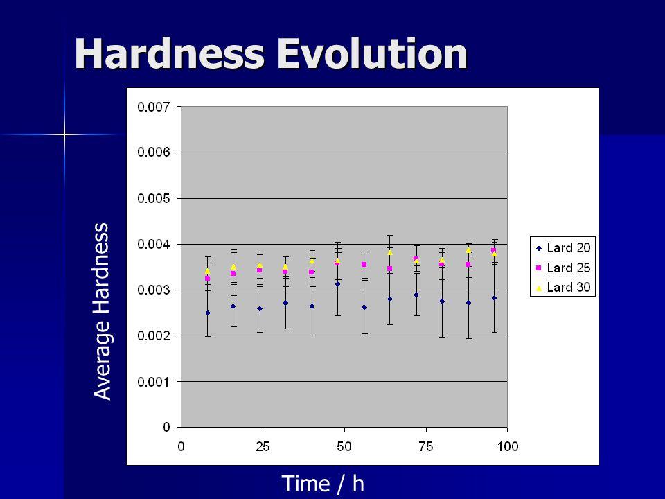 Hardness Evolution Average Hardness Time / h