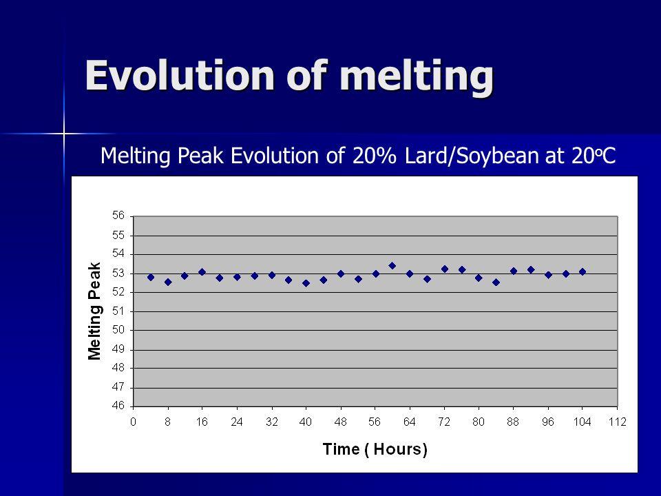 Evolution of melting Melting Peak Evolution of 20% Lard/Soybean at 20 o C