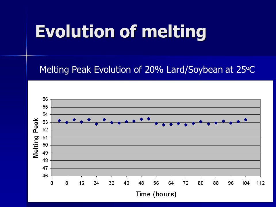 Evolution of melting Melting Peak Evolution of 20% Lard/Soybean at 25 o C
