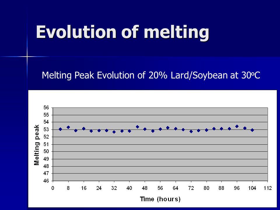 Evolution of melting Melting Peak Evolution of 20% Lard/Soybean at 30 o C