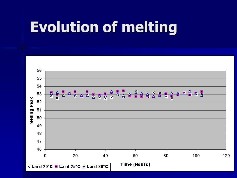 Evolution of melting
