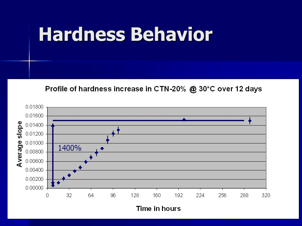 1400% Hardness Behavior