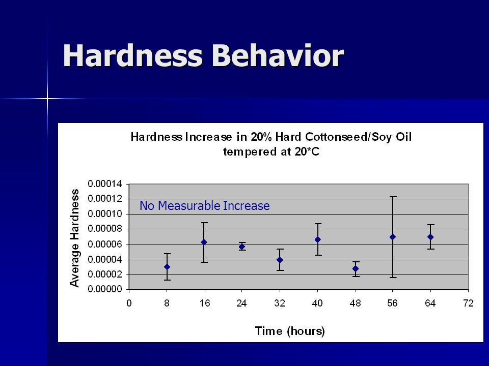 Hardness Behavior No Measurable Increase