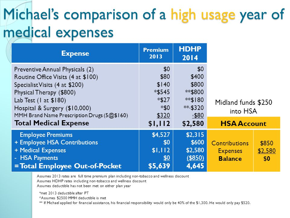 Expense Premium 2013 HDHP 2014 Preventive Annual Physicals (2) Routine Office Visits (4 at $100) Specialist Visits (4 at $200) Physical Therapy ($800) Lab Test (1 at $180) Hospital & Surgery ($10,000) MMH Brand Name Prescription Drugs Total Medical Expense $0 $80 $140 *$545 *$27 *$0 $320 $1,112 $0 $400 $800 **$800 **$180 ** ^ $320 ^ $80 $2,580 Midland funds $250 into HSA HSA Account Employee Premiums + Employee HSA Contributions + Medical Expenses - HSA Payments = Total Employee Out-of-Pocket $4,527 $0 $1,112 $0 $5,639 $2,315 $600 $2,580 ($850) 4,645 Contributions Expenses Balance $850 $2,580 $0 Michael's comparison of a high usage year of medical expenses *met 2013 deductible after PT ^Assumes $2500 MMH deductible is met ** If Michael applied for financial assistance, his financial responsibility would only be 40% of the $1,300.
