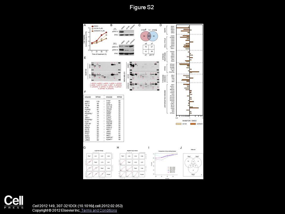 Figure S2 Cell 2012 149, 307-321DOI: (10.1016/j.cell.2012.02.053) Copyright © 2012 Elsevier Inc.
