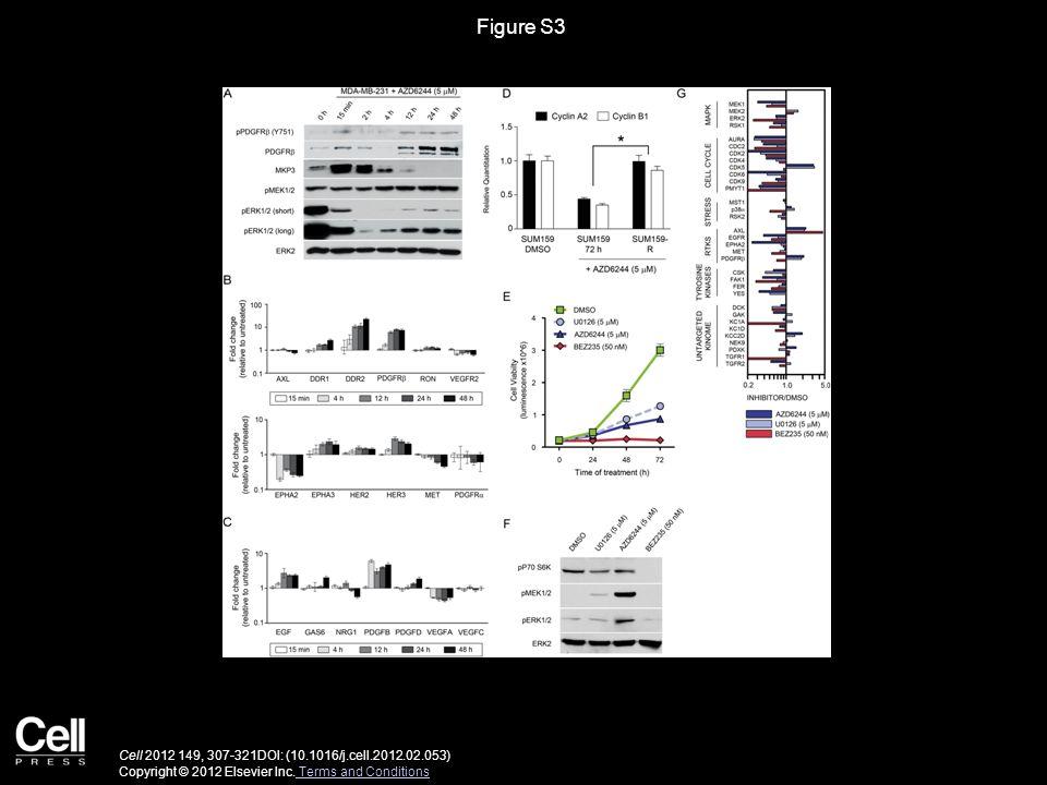 Figure S3 Cell 2012 149, 307-321DOI: (10.1016/j.cell.2012.02.053) Copyright © 2012 Elsevier Inc. Terms and Conditions Terms and Conditions