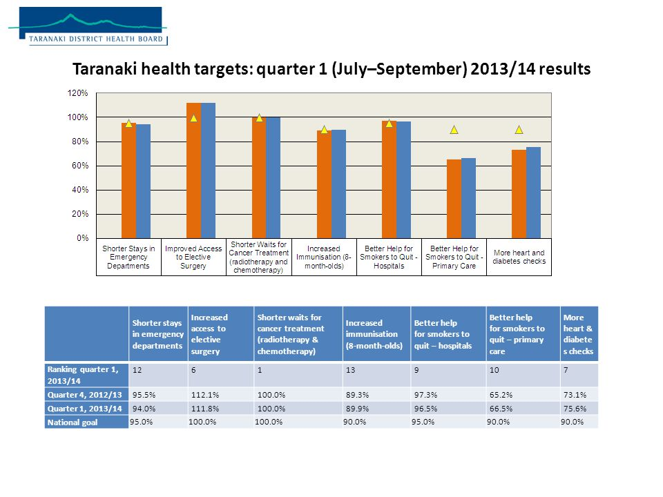 Taranaki health targets: quarter 1 (July–September) 2013/14 results Shorter stays in emergency departments Increased access to elective surgery Shorter waits for cancer treatment (radiotherapy & chemotherapy) Increased immunisation (8-month-olds) Better help for smokers to quit – hospitals Better help for smokers to quit – primary care More heart & diabete s checks Ranking quarter 1, 2013/ Quarter 4, 2012/1395.5%112.1%100.0%89.3%97.3%65.2%73.1% Quarter 1, 2013/1494.0%111.8%100.0%89.9%96.5%66.5%75.6% National goal 95.0%100.0% 90.0%95.0%90.0%