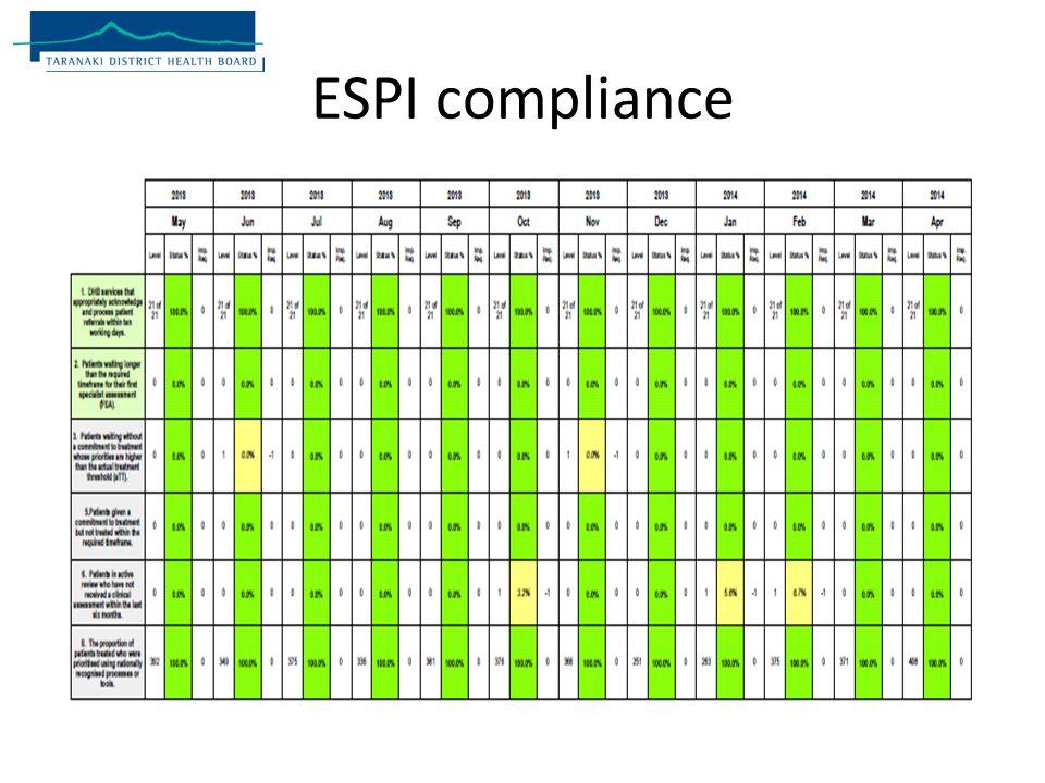 ESPI compliance