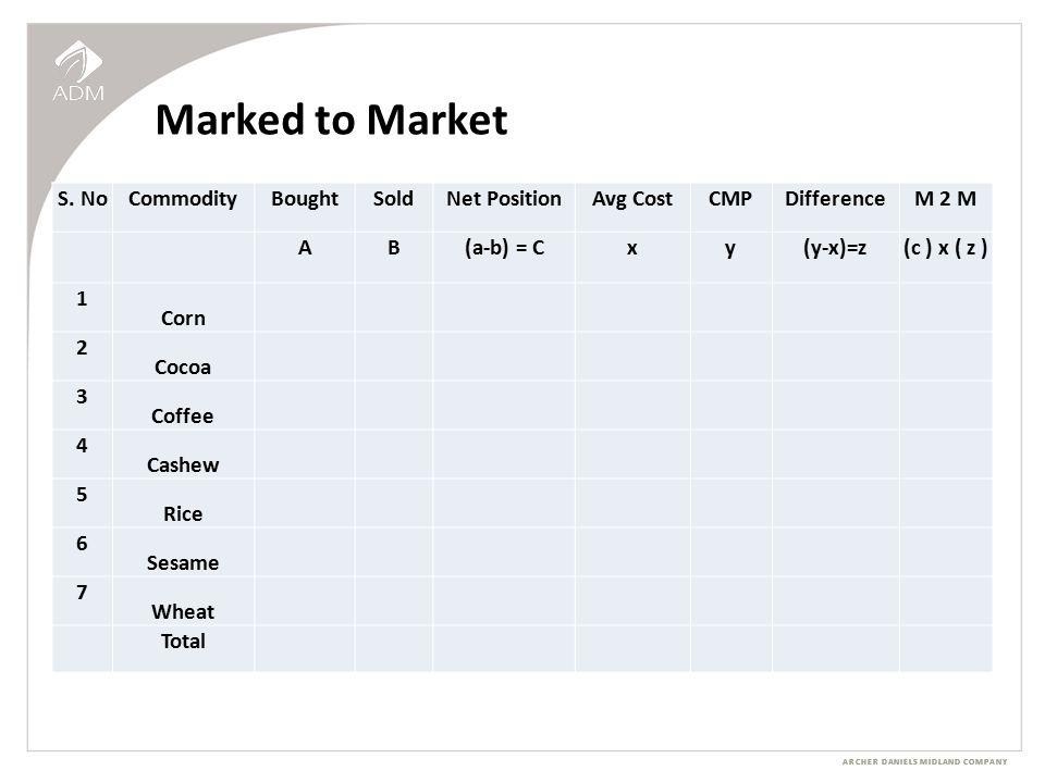 ARCHER DANIELS MIDLAND COMPANY Marked to Market S.