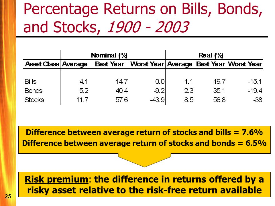 25 Percentage Returns on Bills, Bonds, and Stocks, 1900 - 2003 Difference between average return of stocks and bills = 7.6% Difference between average