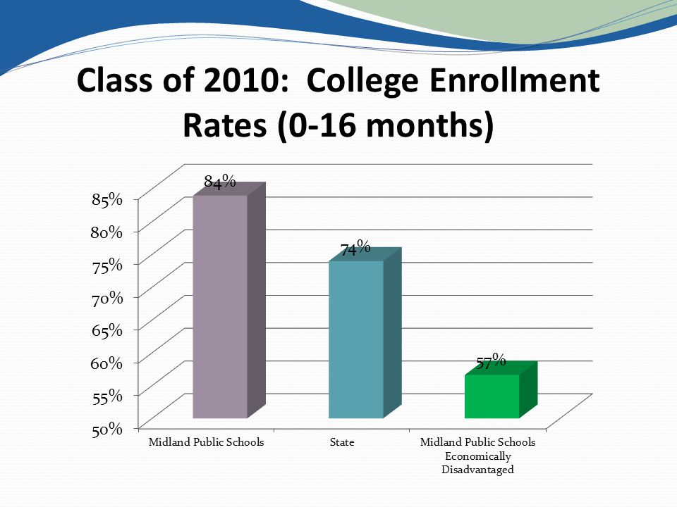 Class of 2010: College Enrollment Rates (0-16 months)