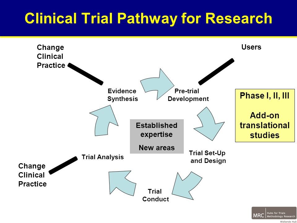Users Change Clinical Practice Established expertise New areas Clinical Trial Pathway for Research Phase I, II, III Add-on translational studies