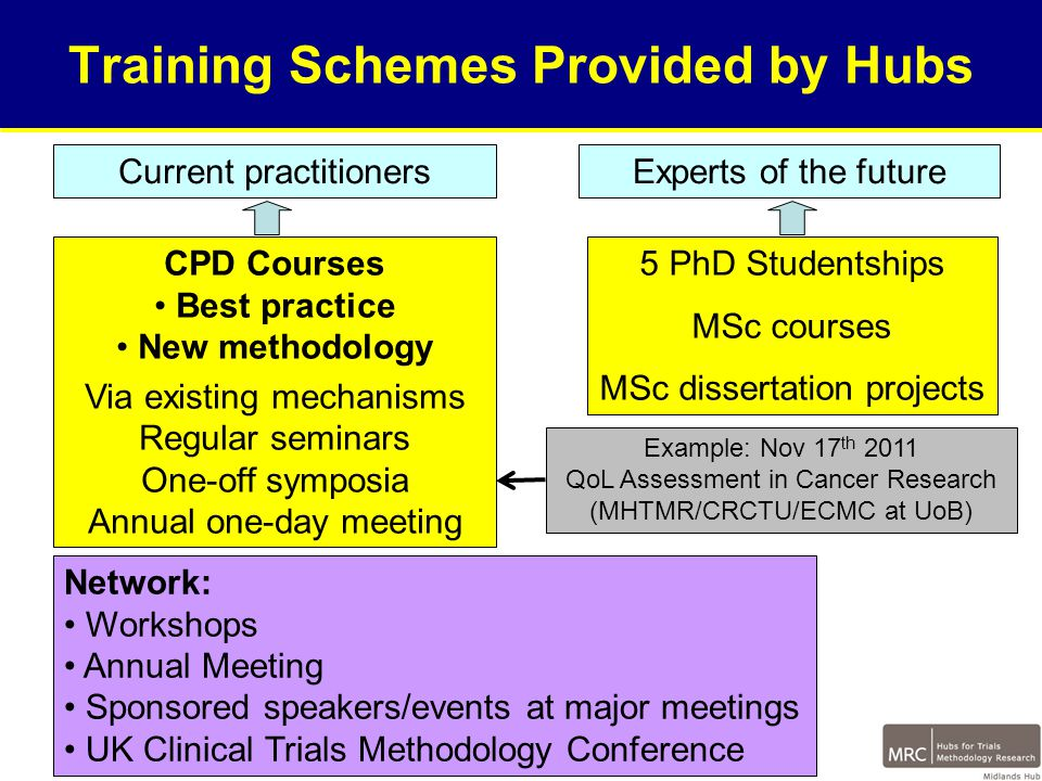 Training Schemes Provided by Hubs 5 PhD Studentships MSc courses MSc dissertation projects Experts of the futureCurrent practitioners CPD Courses Best practice New methodology Via existing mechanisms Regular seminars One-off symposia Annual one-day meeting Network: Workshops Annual Meeting Sponsored speakers/events at major meetings UK Clinical Trials Methodology Conference Example: Nov 17 th 2011 QoL Assessment in Cancer Research (MHTMR/CRCTU/ECMC at UoB)