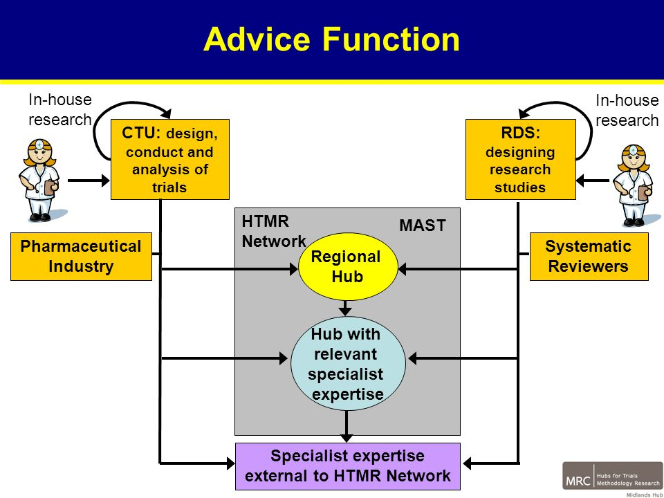 Advice Function HTMR Network Regional Hub Hub with relevant specialist expertise CTU: design, conduct and analysis of trials RDS: designing research studies Specialist expertise external to HTMR Network In-house research Systematic Reviewers Pharmaceutical Industry In-house research MAST