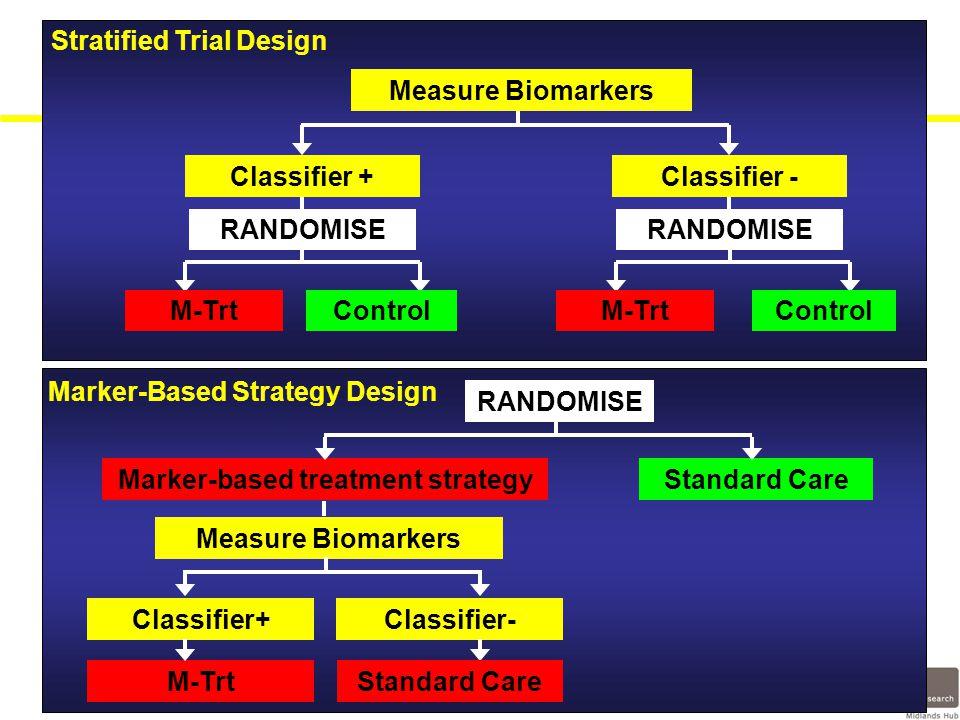 Measure Biomarkers Classifier +Classifier - RANDOMISE M-TrtControl M-Trt RANDOMISE Stratified Trial Design Marker-Based Strategy Design RANDOMISE Marker-based treatment strategyStandard Care Classifier+Classifier- Standard Care Measure Biomarkers M-Trt