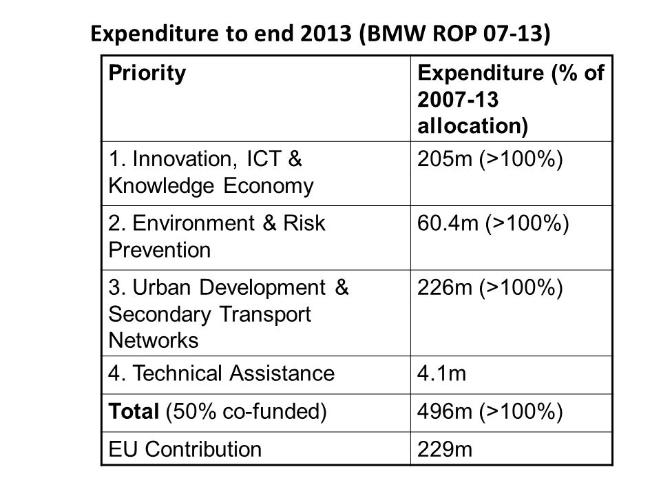 Expenditure to end 2013 (BMW ROP 07-13) PriorityExpenditure (% of 2007-13 allocation) 1.