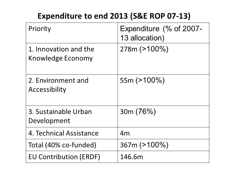 Expenditure to end 2013 (S&E ROP 07-13) Priority Expenditure (% of 2007- 13 allocation) 1. Innovation and the Knowledge Economy 278m (>100%) 2. Enviro