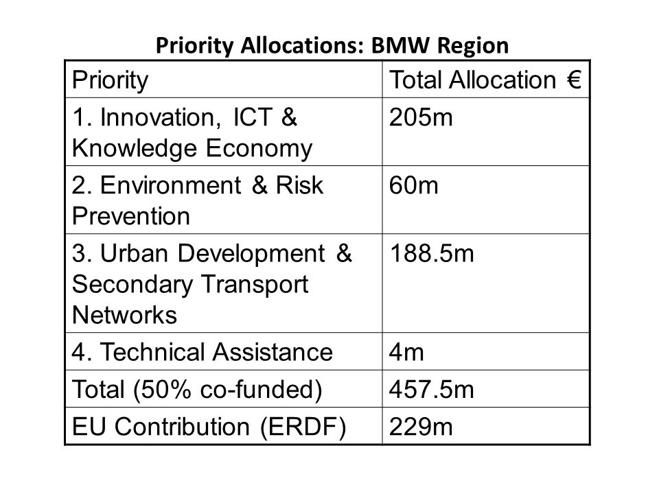 Priority Allocations: BMW Region PriorityTotal Allocation € 1.